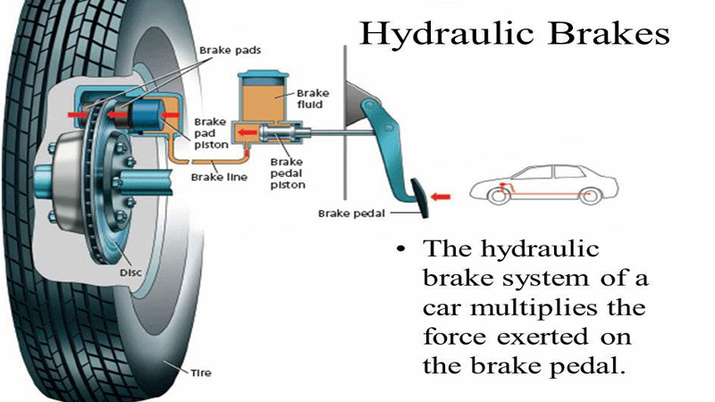 Brake Fluid Is A Type Of Hydraulic Used To Transfer Force Under Pressure Through Lines The Braking Mechanism Near Wheels